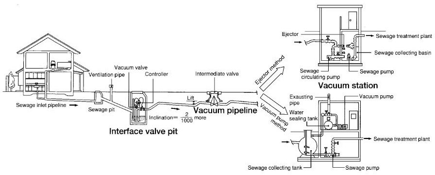 Components-of-the-Vacuum-Sewerage-System - Wastewater 101